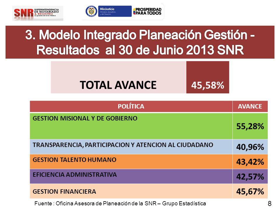 POLÍTICAAVANCE GESTION MISIONAL Y DE GOBIERNO 55,28% TRANSPARENCIA, PARTICIPACION Y ATENCION AL CIUDADANO 40,96% GESTION TALENTO HUMANO 43,42% EFICIEN