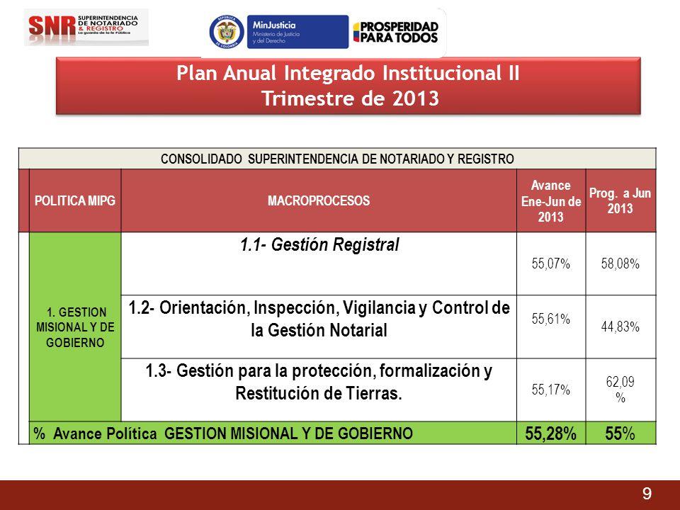 CONSOLIDADO SUPERINTENDENCIA DE NOTARIADO Y REGISTRO POLITICA MIPGMACROPROCESOS Avance Ene-Jun de 2013 Prog. a Jun 2013 1. GESTION MISIONAL Y DE GOBIE