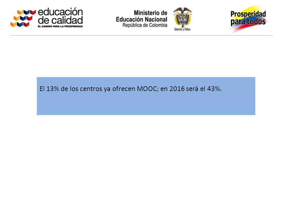 El 13% de los centros ya ofrecen MOOC; en 2016 será el 43%.