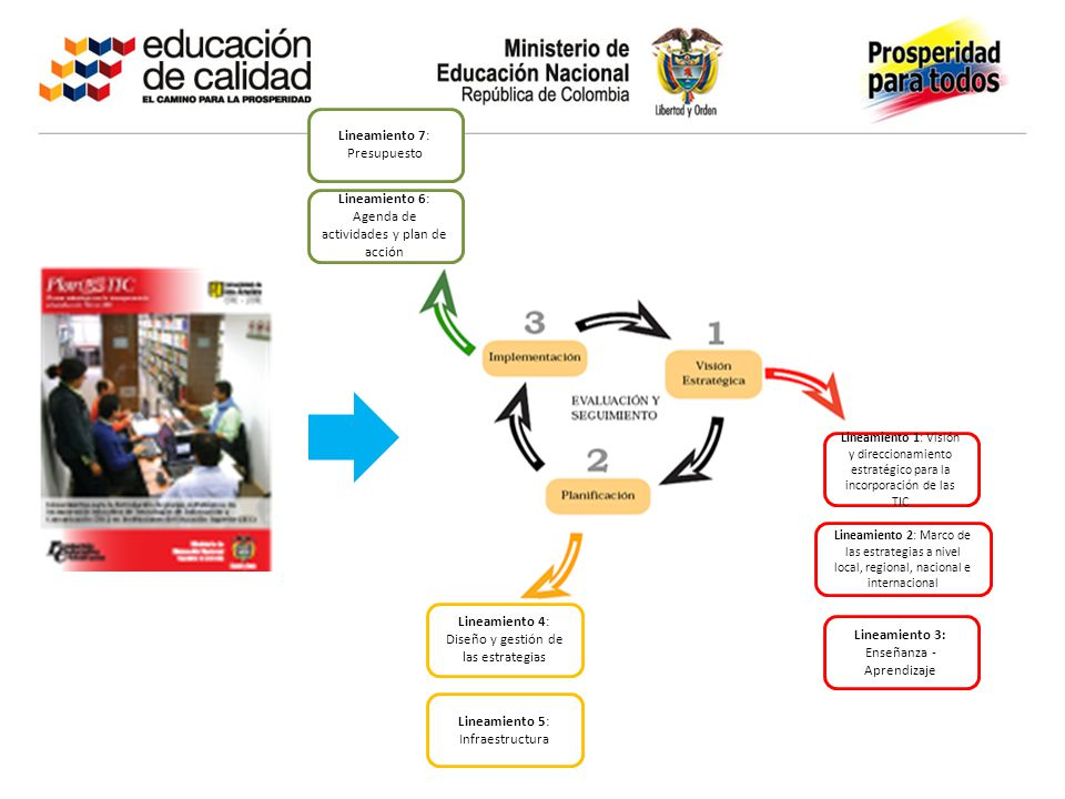 Lineamiento 1: Visión y direccionamiento estratégico para la incorporación de las TIC Lineamiento 2: Marco de las estrategias a nivel local, regional, nacional e internacional Lineamiento 3: Enseñanza - Aprendizaje Lineamiento 4: Diseño y gestión de las estrategias Lineamiento 5: Infraestructura Lineamiento 6: Agenda de actividades y plan de acción Lineamiento 7: Presupuesto