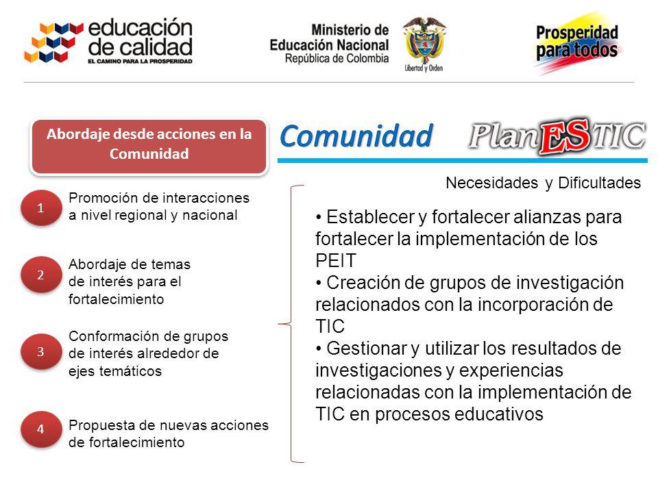 1 1 Promoción de interacciones a nivel regional y nacional 2 2 Abordaje de temas de interés para el fortalecimiento 3 3 Conformación de grupos de inte