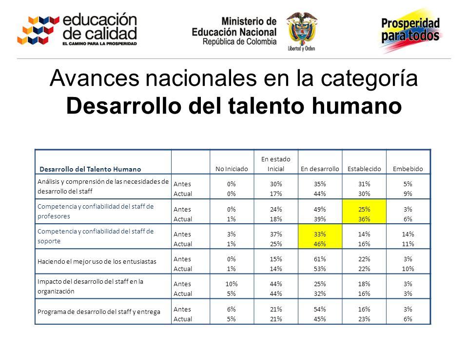 Avances nacionales en la categoría Desarrollo del talento humano Desarrollo del Talento Humano No Iniciado En estado InicialEn desarrolloEstablecidoEmbebido Análisis y comprensión de las necesidades de desarrollo del staff Antes Actual 0% 30% 17% 35% 44% 31% 30% 5% 9% Competencia y confiabilidad del staff de profesores Antes Actual 0% 1% 24% 18% 49% 39% 25% 36% 3% 6% Competencia y confiabilidad del staff de soporte Antes Actual 3% 1% 37% 25% 33% 46% 14% 16% 14% 11% Haciendo el mejor uso de los entusiastas Antes Actual 0% 1% 15% 14% 61% 53% 22% 3% 10% Impacto del desarrollo del staff en la organización Antes Actual 10% 5% 44% 25% 32% 18% 16% 3% Programa de desarrollo del staff y entrega Antes Actual 6% 5% 21% 54% 45% 16% 23% 3% 6%