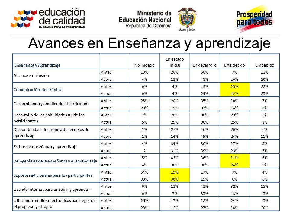 Avances en Enseñanza y aprendizaje Enseñanza y Aprendizaje No Iniciado En estado InicialEn desarrolloEstablecidoEmbebido Alcance e inclusión Antes10%20%50%7%13% Actual4%13%48%16%20% Comunicación electrónica Antes0%4%43%25%28% Actual0%4%29%42%25% Desarrollando y ampliando el curriculum Antes28%20%35%10%7% Actual20%19%37%14%8% Desarrollo de las habilidades ILT de los participantes Antes7%28%36%23%6% Actual5%25%36%25%8% Disponibilidad electrónica de recursos de aprendizaje Antes1%27%46%20%6% Actual1%14%49%24%11% Estilos de enseñanza y aprendizaje Antes4%39%36%17%5% Actual231%39%23%5% Reingeniería de la enseñanza y el aprendizaje Antes5%43%36%11%6% Actual4%30%38%24%5% Soportes adicionales para los participantes Antes54%19%17%7%4% Actual39%30%19%6% Usando internet para enseñar y aprender Antes0%13%43%32%12% Actual0%7%35%43%15% Utilizando medios electrónicos para registrar el progreso y el logro Antes26%17%18%24%15% Actual23%12%27%18%20%