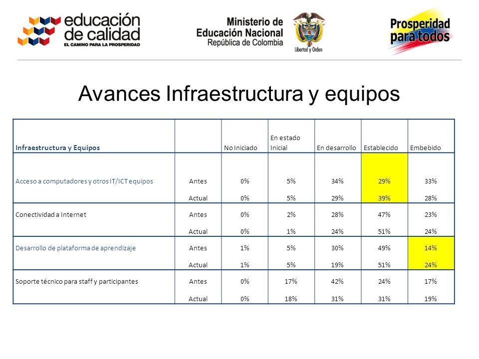 Avances Infraestructura y equipos Infraestructura y Equipos No Iniciado En estado InicialEn desarrolloEstablecidoEmbebido Acceso a computadores y otros IT/ICT equiposAntes0%5%34%29%33% Actual0%5%29%39%28% Conectividad a InternetAntes0%2%28%47%23% Actual0%1%24%51%24% Desarrollo de plataforma de aprendizajeAntes1%5%30%49%14% Actual1%5%19%51%24% Soporte técnico para staff y participantesAntes0%17%42%24%17% Actual0%18%31% 19%