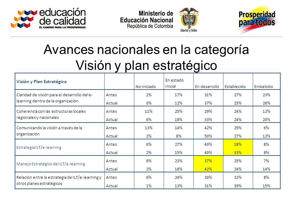 Avances nacionales en la categoría Visión y plan estratégico Visión y Plan Estratégico No Iniciado En estado InicialEn desarrolloEstablecidoEmbebido Claridad de visión para el desarrollo del e- learning dentro de la organización Antes2%17%31%27%23% Actual0%12%37%25%26% Coherencia con las estructuras locales regionales y nacionales Antes11%25%29%24%12% Actual6%18%33%24%20% Comunicando la visión a través de la organización Antes13%14%42%25%6% Actual2%8%50%27%12% Estrategia ILT/e-learning Antes6%27%40%18%8% Actual2%15%40%33%8% Manejo Estratégico del ILT/e-learning Antes8%23%37%25%7% Actual2%18%42%24%14% Relación entre la estrategia de ILT/e-learning y otros planes estratégicos Antes6%24%30%32%8% Actual1%13%31%39%15%