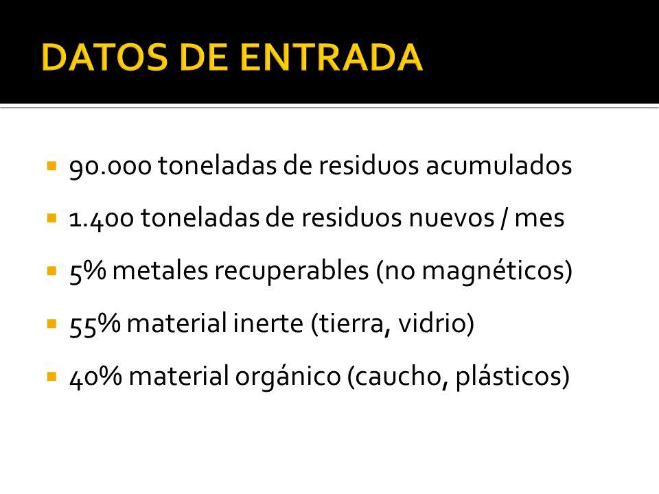 90.000 toneladas de residuos acumulados 1.400 toneladas de residuos nuevos / mes 5% metales recuperables (no magnéticos) 55% material inerte (tierra, vidrio) 40% material orgánico (caucho, plásticos)