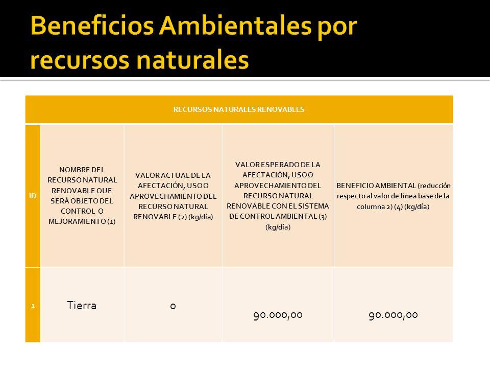 RECURSOS NATURALES RENOVABLES ID NOMBRE DEL RECURSO NATURAL RENOVABLE QUE SERÁ OBJETO DEL CONTROL O MEJORAMIENTO (1) VALOR ACTUAL DE LA AFECTACIÓN, USO O APROVECHAMIENTO DEL RECURSO NATURAL RENOVABLE (2) (kg/día) VALOR ESPERADO DE LA AFECTACIÓN, USO O APROVECHAMIENTO DEL RECURSO NATURAL RENOVABLE CON EL SISTEMA DE CONTROL AMBIENTAL (3) (kg/día) BENEFICIO AMBIENTAL (reducción respecto al valor de línea base de la columna 2) (4) (kg/día) 1 Tierra0 90.000,00