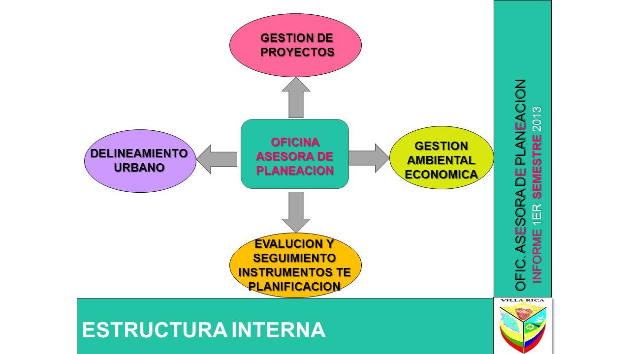 INFORME 1ER SEMESTRE 2013 OFIC. ASESORA DE PLANEACION ESTRUCTURA INTERNA OFICINA ASESORA DE PLANEACION GESTION DE PROYECTOS GESTION AMBIENTAL ECONOMIC