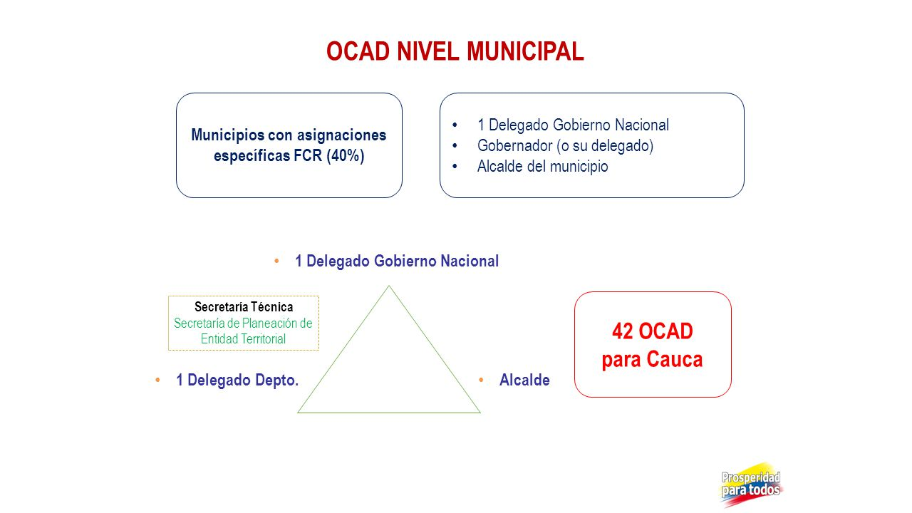 1 Delegado Gobierno Nacional 1 Delegado Depto. Alcalde OCAD NIVEL MUNICIPAL Municipios con asignaciones específicas FCR (40%) 1 Delegado Gobierno Naci