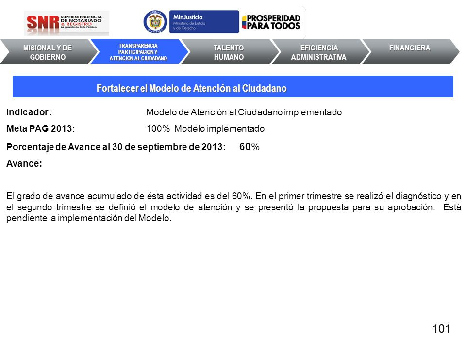 Indicador : Modelo de Atención al Ciudadano implementado Meta PAG 2013: 100% Modelo implementado Porcentaje de Avance al 30 de septiembre de 2013: 60%