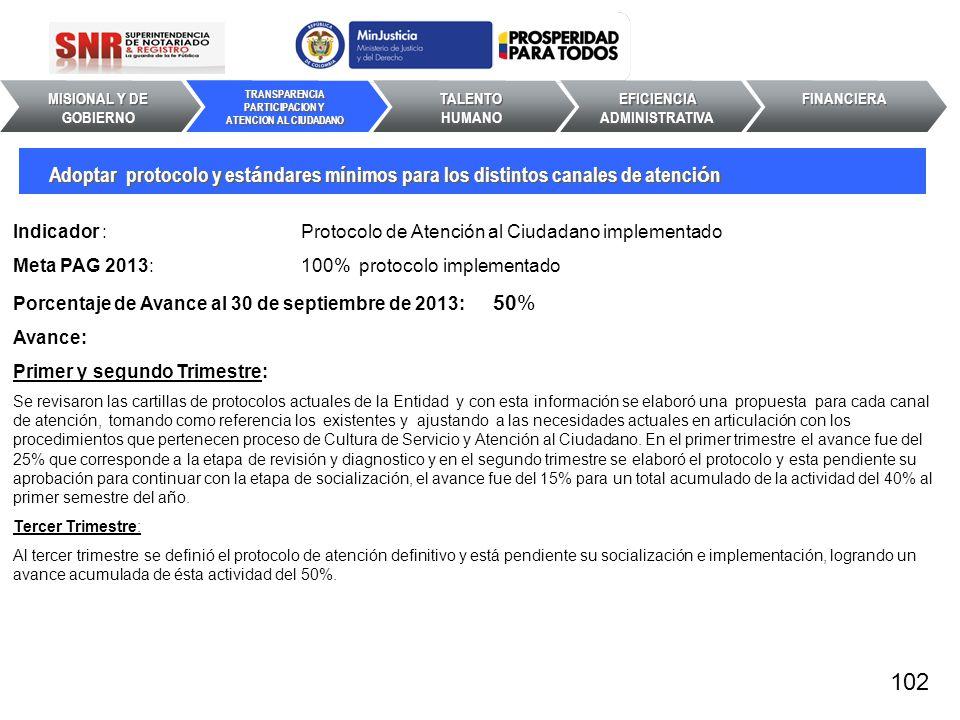 Indicador : Protocolo de Atención al Ciudadano implementado Meta PAG 2013: 100% protocolo implementado Porcentaje de Avance al 30 de septiembre de 201
