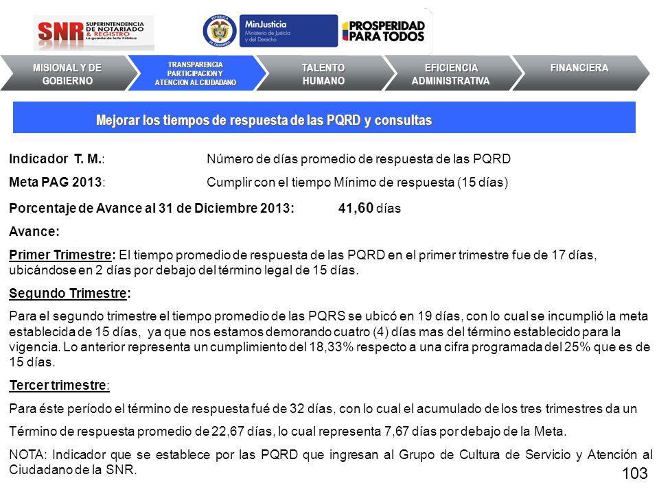 Indicador T. M.: Número de días promedio de respuesta de las PQRD Meta PAG 2013: Cumplir con el tiempo Mínimo de respuesta (15 días) Porcentaje de Ava