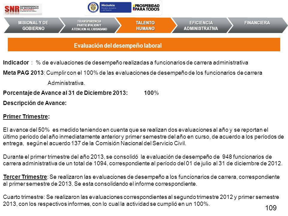 Indicador : % de evaluaciones de desempeño realizadas a funcionarios de carrera administrativa Meta PAG 2013: Cumplir con el 100% de las evaluaciones