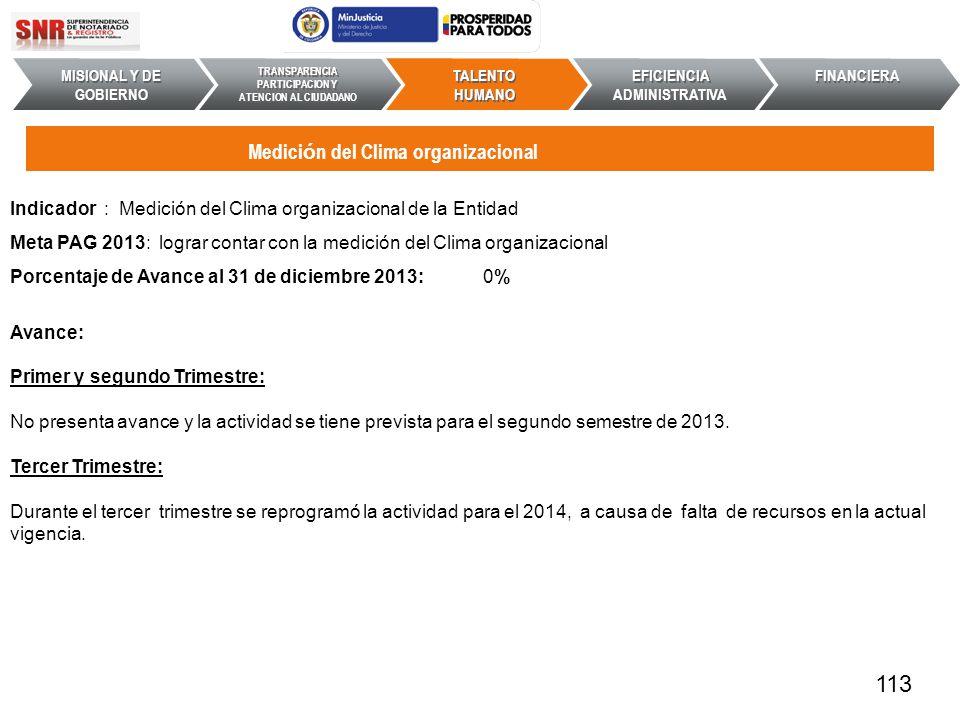 Indicador : Medición del Clima organizacional de la Entidad Meta PAG 2013: lograr contar con la medición del Clima organizacional Porcentaje de Avance