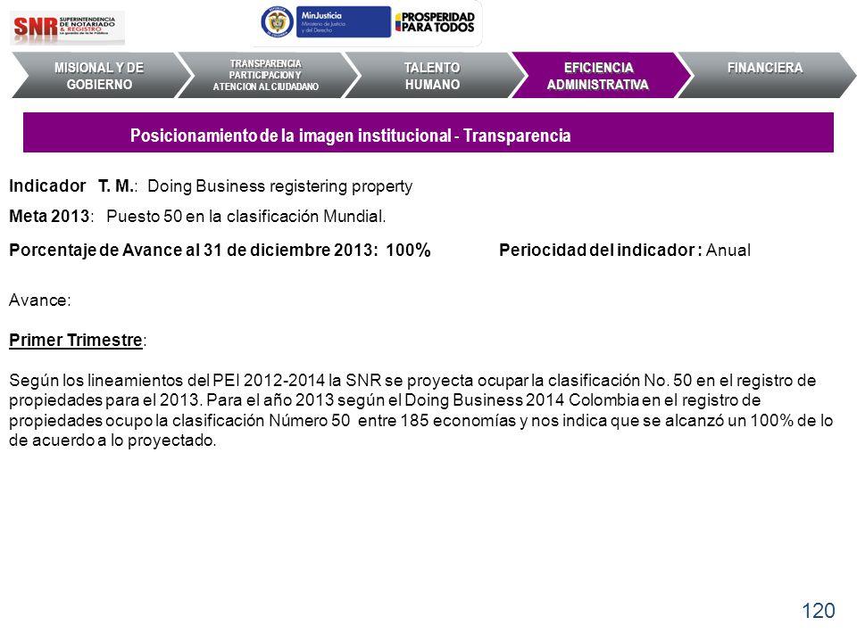 Indicador T. M.: Doing Business registering property Meta 2013: Puesto 50 en la clasificación Mundial. Porcentaje de Avance al 31 de diciembre 2013: 1