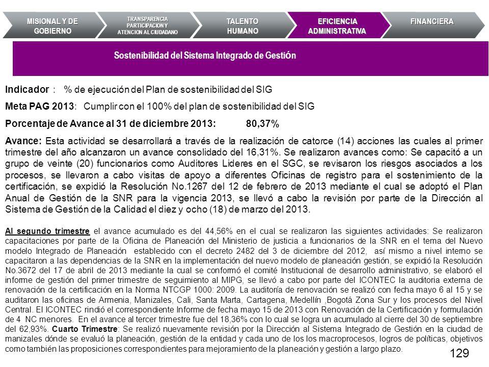 Indicador : % de ejecución del Plan de sostenibilidad del SIG Meta PAG 2013: Cumplir con el 100% del plan de sostenibilidad del SIG Porcentaje de Avan