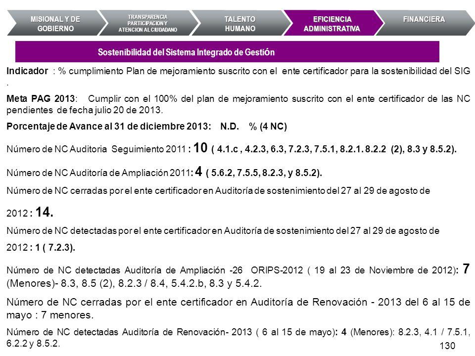 Indicador : % cumplimiento Plan de mejoramiento suscrito con el ente certificador para la sostenibilidad del SIG. Meta PAG 2013: Cumplir con el 100% d