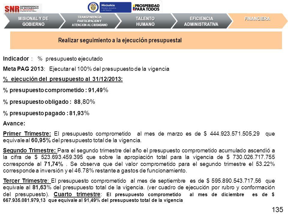 Indicador : % presupuesto ejecutado Meta PAG 2013: Ejecutar el 100% del presupuesto de la vigencia % ejecución del presupuesto al 31/12/2013: % presup