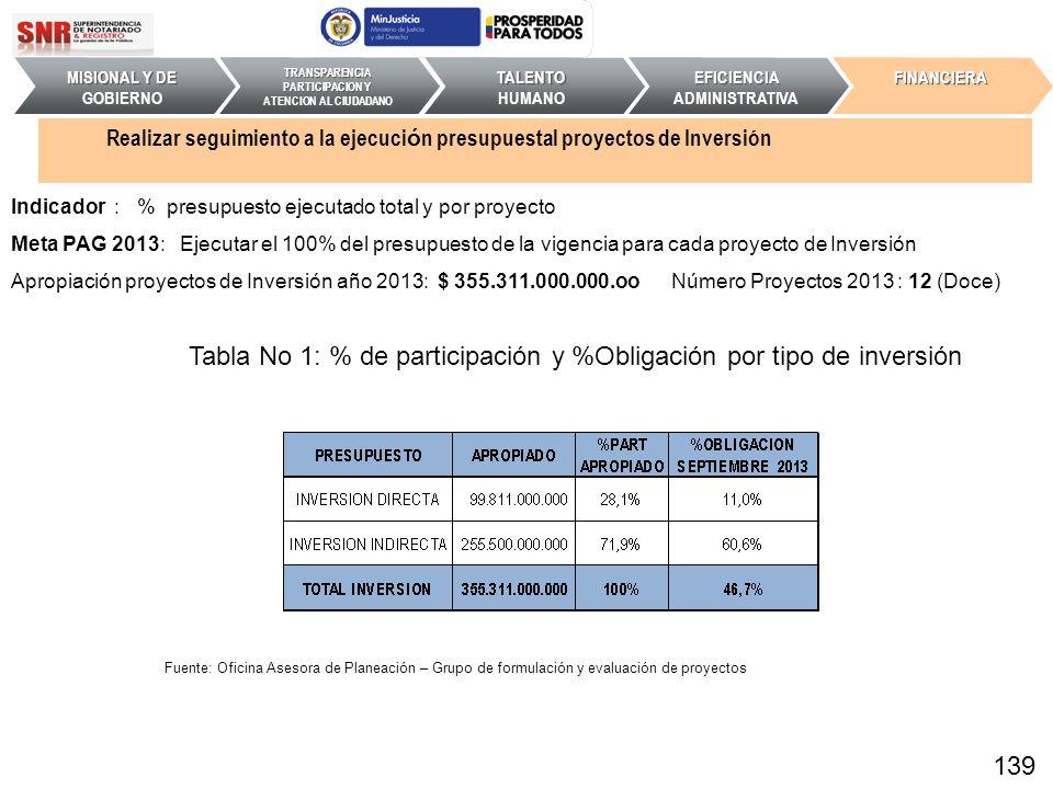 Indicador : % presupuesto ejecutado total y por proyecto Meta PAG 2013: Ejecutar el 100% del presupuesto de la vigencia para cada proyecto de Inversió