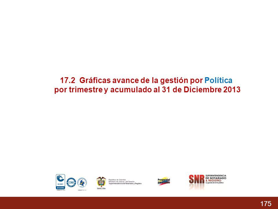 175 % Acumulado prog.: 74,37% % Acumulado Ejecutado: 68,04 % 17.2 Gráficas avance de la gestión por Política por trimestre y acumulado al 31 de Diciem