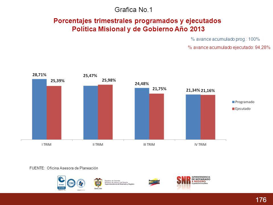 176 % Acumulado prog.: 74,37% % Acumulado Ejecutado: 68,04 % Grafica No.1 Porcentajes trimestrales programados y ejecutados Política Misional y de Gob