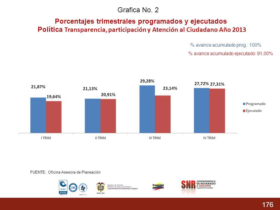 176 % Acumulado prog.: 74,37% % Acumulado Ejecutado: 68,04 % Grafica No. 2 Porcentajes trimestrales programados y ejecutados Política Transparencia, p