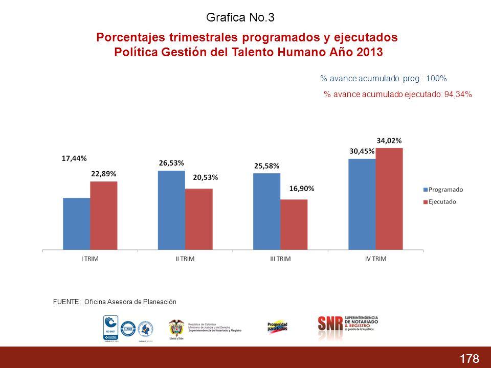 178 % Acumulado prog.: 74,37% % Acumulado Ejecutado: 68,04 % Grafica No.3 Porcentajes trimestrales programados y ejecutados Política Gestión del Talen