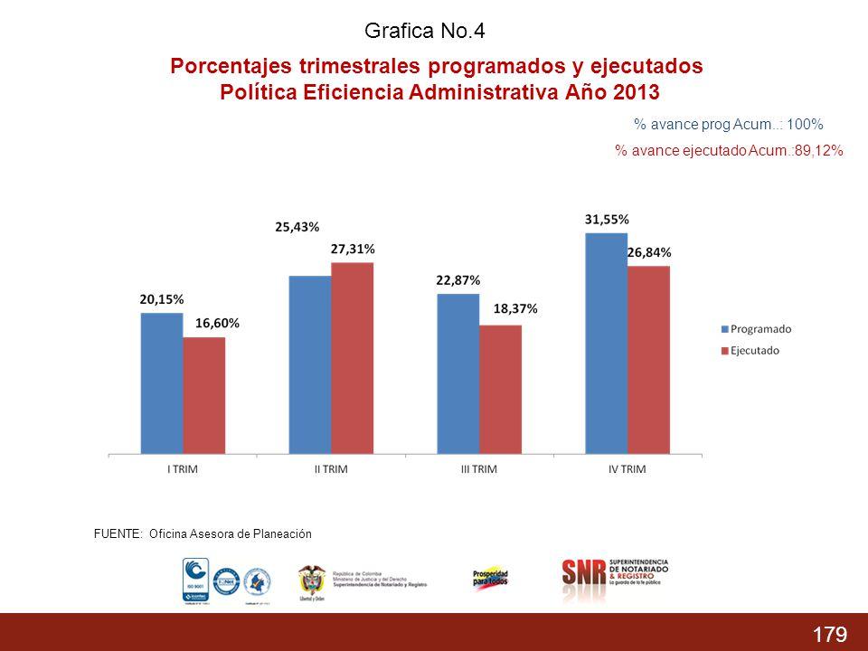 179 % Acumulado prog.: 74,37% % Acumulado Ejecutado: 68,04 % Grafica No.4 Porcentajes trimestrales programados y ejecutados Política Eficiencia Admini