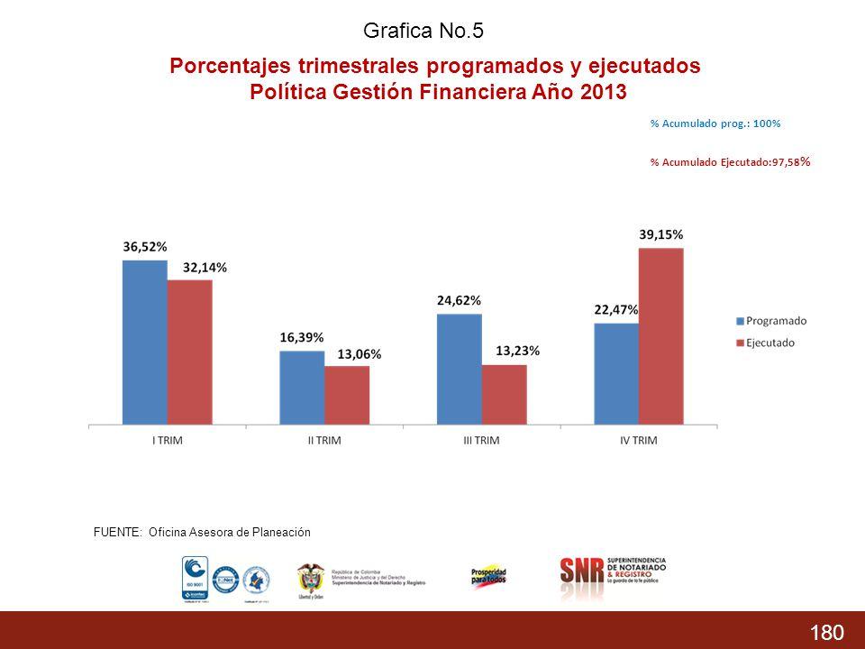 180 % Acumulado prog.: 74,37% % Acumulado Ejecutado: 68,04 % Grafica No.5 Porcentajes trimestrales programados y ejecutados Política Gestión Financier
