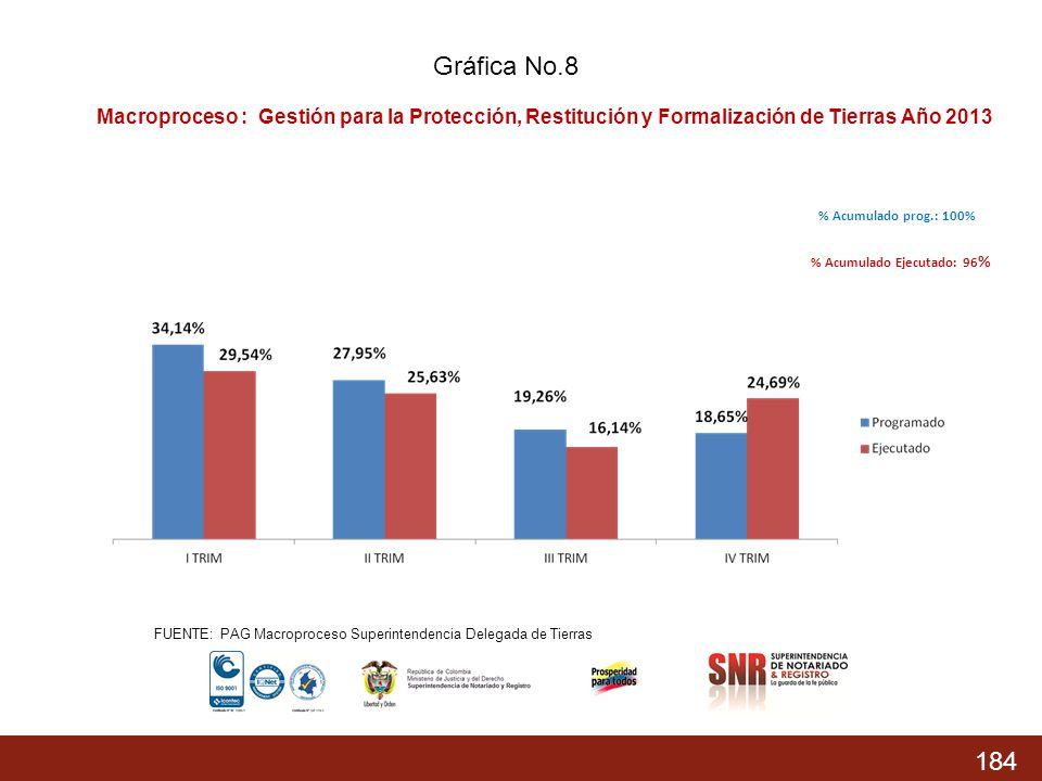 184 % Acumulado prog.: 74,37% % Acumulado Ejecutado: 68,04 % % Acumulado prog.: 100% % Acumulado Ejecutado: 96 % Macroproceso : Gestión para la Protec