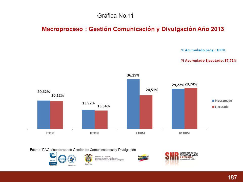187 % Acumulado prog.: 74,37% % Acumulado Ejecutado: 68,04 % % Acumulado prog.: 100% % Acumulado Ejecutado: 87,71% Macroproceso : Gestión Comunicación