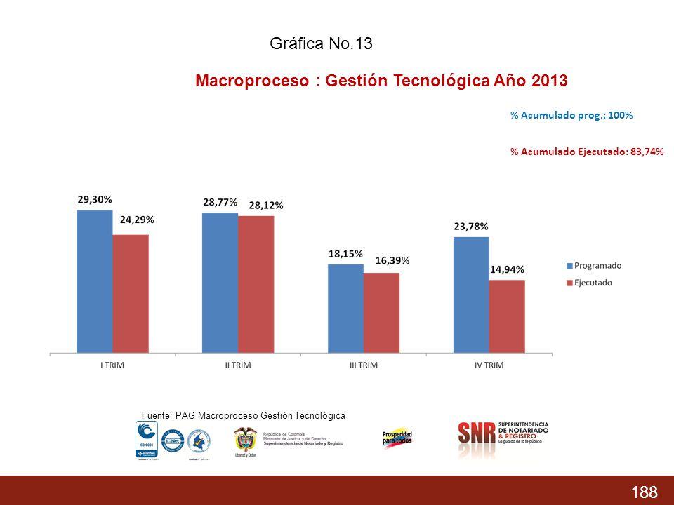 188 % Acumulado prog.: 74,37% % Acumulado Ejecutado: 68,04 % % Acumulado prog.: 100% % Acumulado Ejecutado: 83,74% Macroproceso : Gestión Tecnológica
