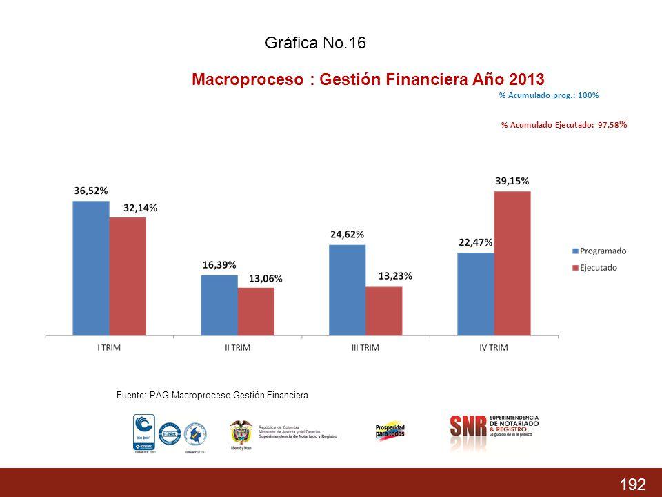 192 % Acumulado prog.: 74,37% % Acumulado Ejecutado: 68,04 % % Acumulado prog.: 100% % Acumulado Ejecutado: 97,58 % Macroproceso : Gestión Financiera