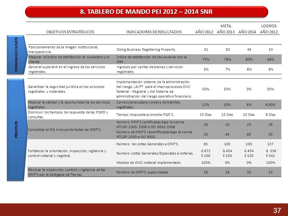 8. TABLERO DE MANDO PEI 2012 – 2014 SNR CIUDADANO CLINETE PROCESOS Posicionamiento de la imagen institucional, transparencia. Doing Business Registeri
