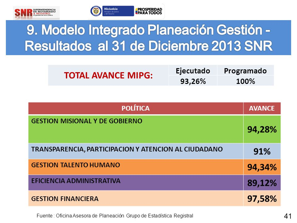 POLÍTICAAVANCE GESTION MISIONAL Y DE GOBIERNO 94,28% TRANSPARENCIA, PARTICIPACION Y ATENCION AL CIUDADANO 91% GESTION TALENTO HUMANO 94,34% EFICIENCIA