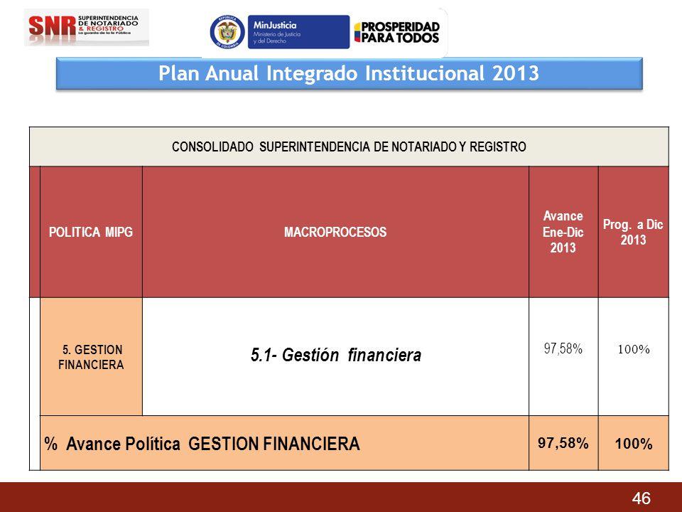 Plan Anual Integrado Institucional 2013 CONSOLIDADO SUPERINTENDENCIA DE NOTARIADO Y REGISTRO POLITICA MIPGMACROPROCESOS Avance Ene-Dic 2013 Prog. a Di
