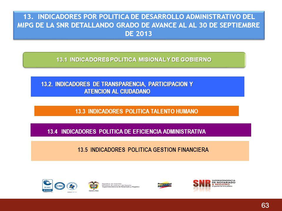 63 13. INDICADORES POR POLITICA DE DESARROLLO ADMINISTRATIVO DEL MIPG DE LA SNR DETALLANDO GRADO DE AVANCE AL AL 30 DE SEPTIEMBRE DE 2013 13.1 INDICAD