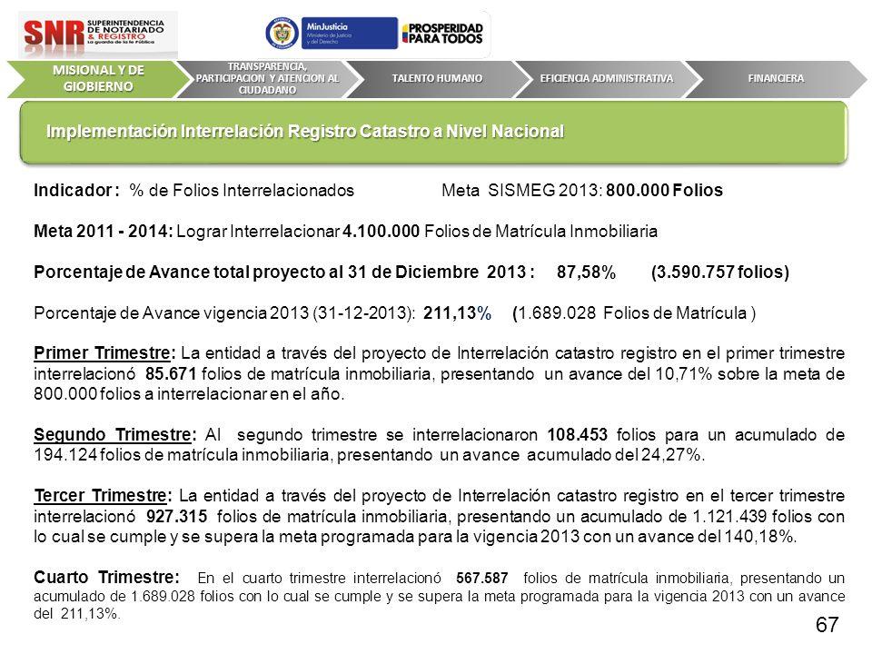 Indicador : % de Folios Interrelacionados Meta SISMEG 2013: 800.000 Folios Meta 2011 - 2014: Lograr Interrelacionar 4.100.000 Folios de Matrícula Inmo