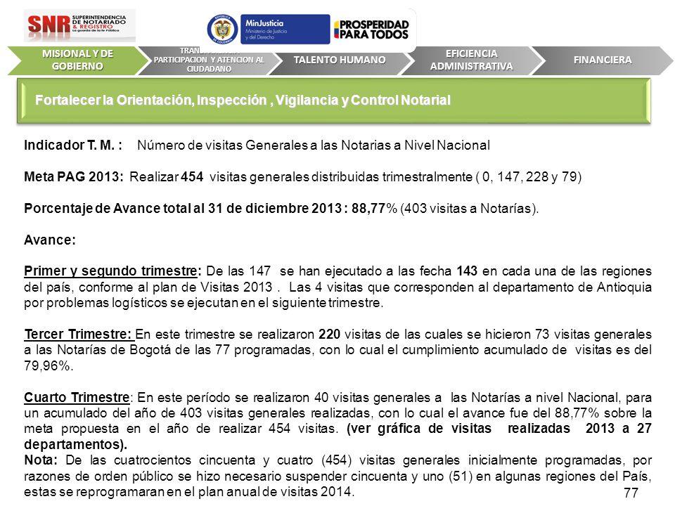 Indicador T. M. : Número de visitas Generales a las Notarias a Nivel Nacional Meta PAG 2013: Realizar 454 visitas generales distribuidas trimestralmen