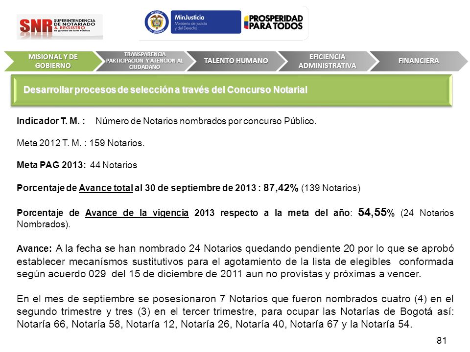 Indicador T. M. : Número de Notarios nombrados por concurso Público. Meta 2012 T. M. : 159 Notarios. Meta PAG 2013: 44 Notarios Porcentaje de Avance t