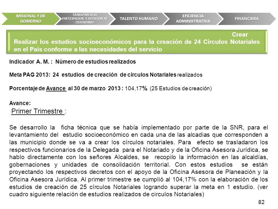 Indicador A. M. : Número de estudios realizados Meta PAG 2013: 24 estudios de creación de círculos Notariales realizados Porcentaje de Avance al 30 de