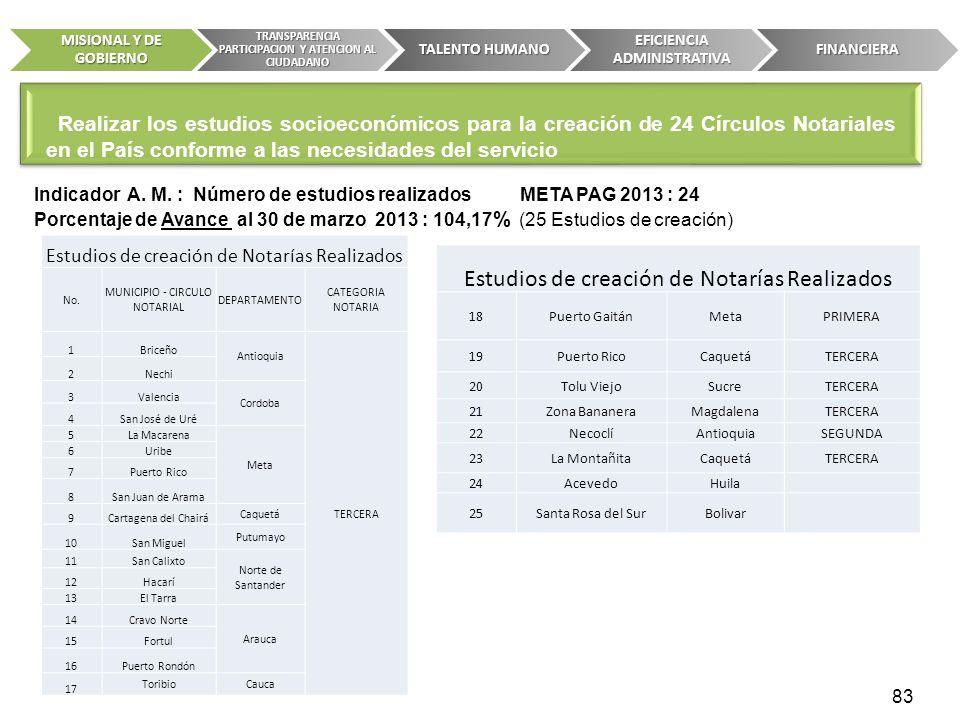 Indicador A. M. : Número de estudios realizados META PAG 2013 : 24 Porcentaje de Avance al 30 de marzo 2013 : 104,17 % (25 Estudios de creación) 83 MI