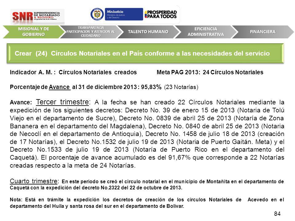 Indicador A. M. : Círculos Notariales creados Meta PAG 2013: 24 Círculos Notariales Porcentaje de Avance al 31 de diciembre 2013 : 95,83 % (23 Notaría