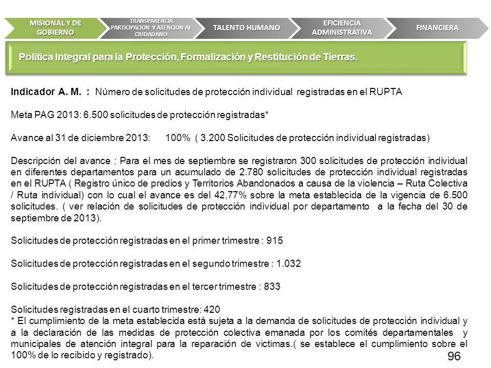 Indicador A. M. : Número de solicitudes de protección individual registradas en el RUPTA Meta PAG 2013: 6.500 solicitudes de protección registradas* A