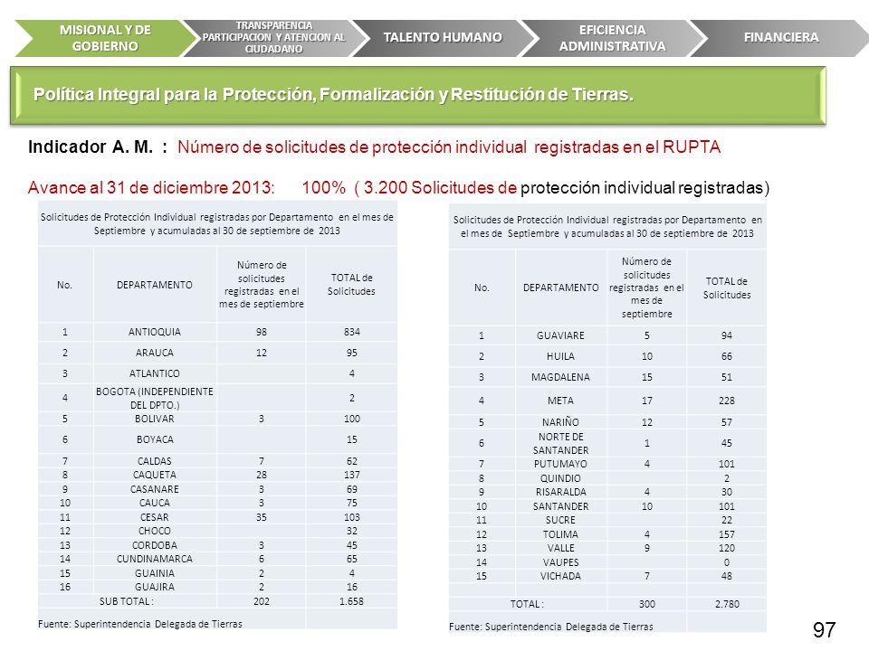 Indicador A. M. : Número de solicitudes de protección individual registradas en el RUPTA Avance al 31 de diciembre 2013: 100% ( 3.200 Solicitudes de p
