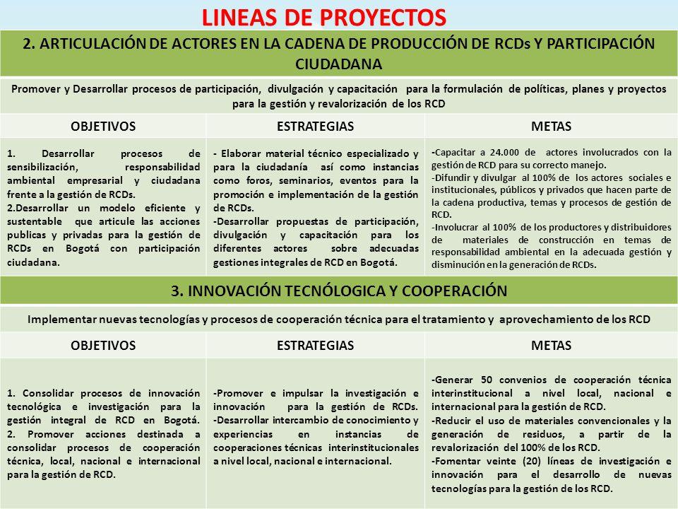 LINEAS DE PROYECTOS 2. ARTICULACIÓN DE ACTORES EN LA CADENA DE PRODUCCIÓN DE RCDs Y PARTICIPACIÓN CIUDADANA Promover y Desarrollar procesos de partici