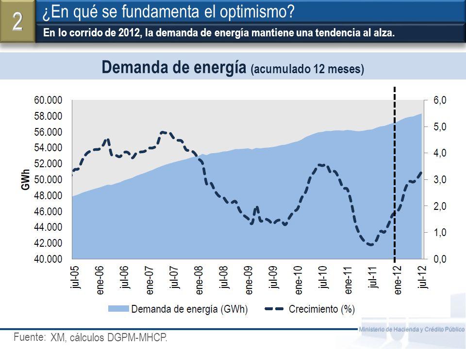 Fuente: Ministerio de Hacienda y Crédito Público Y en agricultura, el Café (10% de la producción) también muestra un mejor panorama ¿En qué se fundamenta el optimismo.