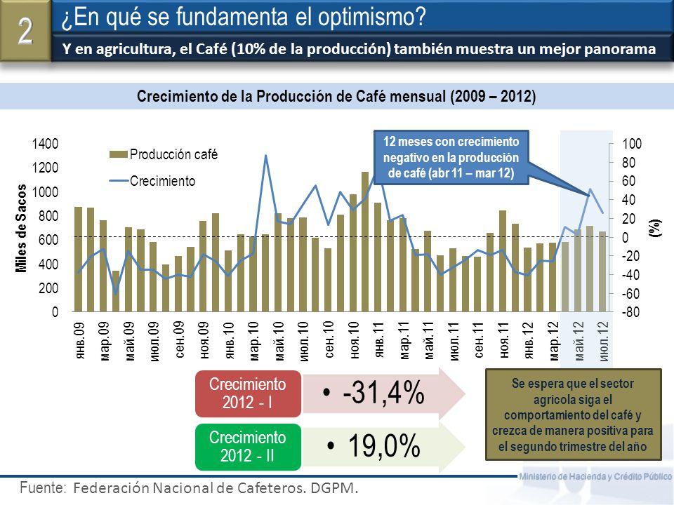 Fuente: Ministerio de Hacienda y Crédito Público La confianza de los consumidores sigue en niveles elevados ¿En qué se fundamenta el optimismo.