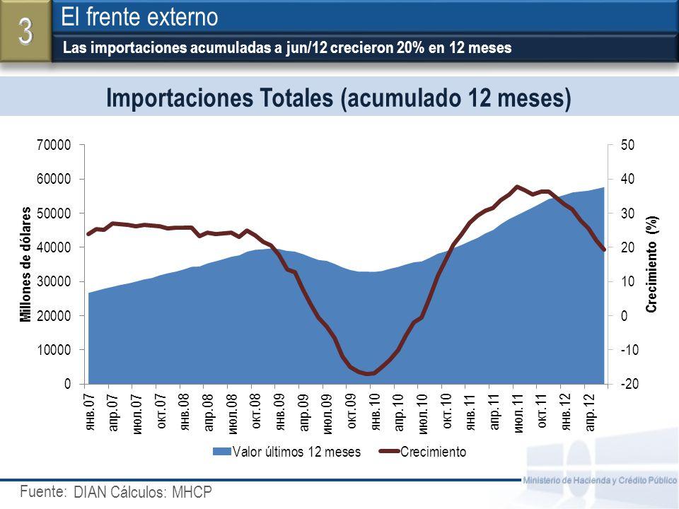 Fuente: Ministerio de Hacienda y Crédito Público Exportaciones Totales …pero las exportaciones siguen creciendo a una tasa más alta (25%) El frente externo DANE - DIAN Cálculos: MHCP