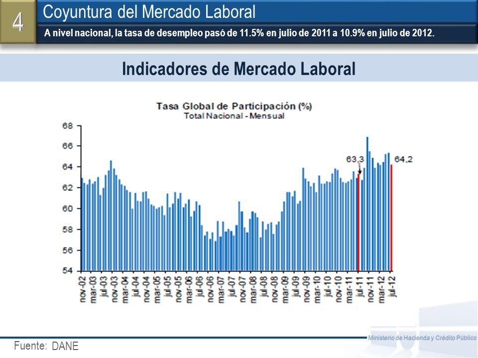 Fuente: Ministerio de Hacienda y Crédito Público El empleo asalariado presentó un mayor dinamismo que el empleo cuenta propia Coyuntura del Mercado Laboral DANE.
